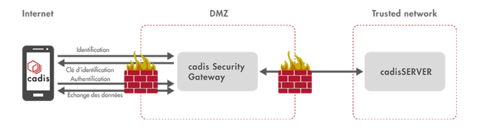Infographie : cadis Security Gateway