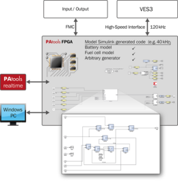 Illustration: PAtools FPGA Board for the integrated highspeed simulation within PAtools TX