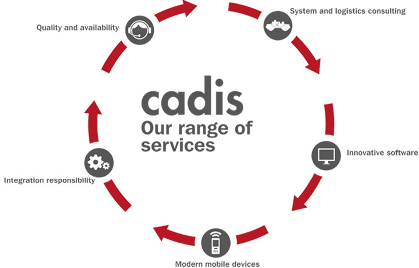 Image map of cadis services