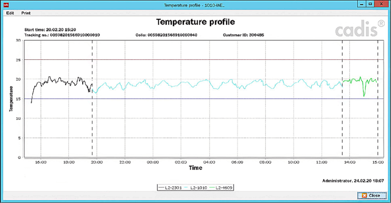 Temperature Monitoring Transport
